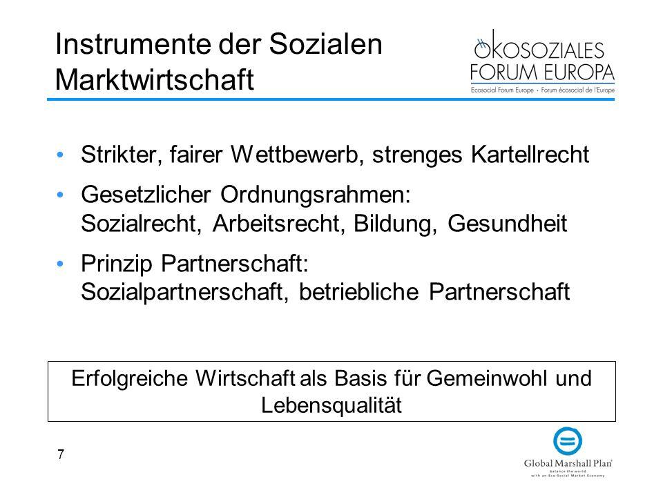7 Instrumente der Sozialen Marktwirtschaft Strikter, fairer Wettbewerb, strenges Kartellrecht Gesetzlicher Ordnungsrahmen: Sozialrecht, Arbeitsrecht,