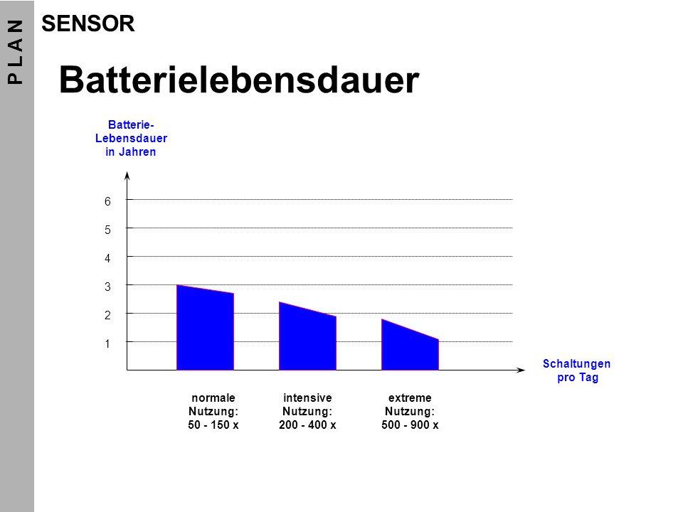 Batterielebensdauer 6 5 4 3 2 1 Schaltungen pro Tag normale Nutzung: 50 - 150 x intensive Nutzung: 200 - 400 x extreme Nutzung: 500 - 900 x Batterie-