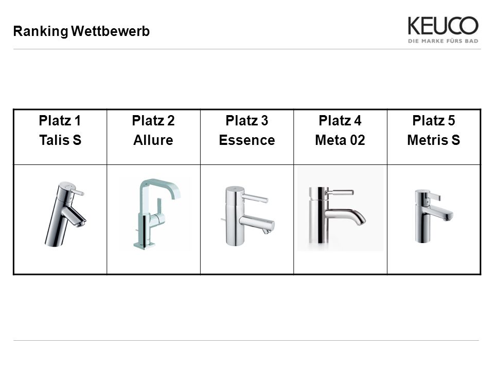Ranking Wettbewerb Platz 1 Talis S Platz 2 Allure Platz 3 Essence Platz 4 Meta 02 Platz 5 Metris S