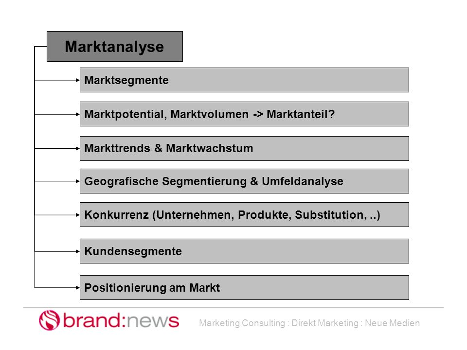 Marketing Consulting : Direkt Marketing : Neue Medien Marktanalyse Marktsegmente Marktpotential, Marktvolumen -> Marktanteil? Markttrends & Marktwachs