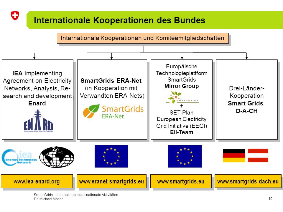 10 Internationale Kooperationen des Bundes Europäische Technologieplattform SmartGrids Mirror Group + SET-Plan European Electricity Grid Initiative (E