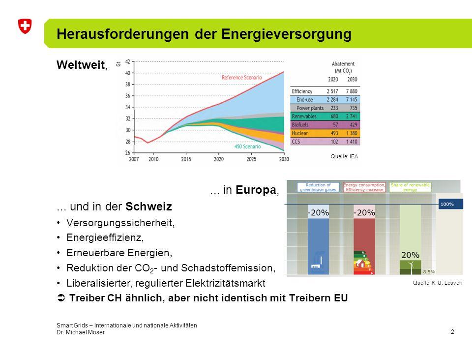 3 European Strategic Energy Technology Plan (SET-Plan) Instrument zur Erreichung des EU-Ziels 20-20-20 Umsetzung durch –European Industrial Initiatives (EII) –European Energy Research Alliance (EERA) 7 European Industrial Initiatives (EII) –Windenergie –Solar PV / CSP –Netze –Carbon Capture & Storage (CCS) –Biomasse –Kernenergie –«Smart Cities» Finanzierung durch FP7, CIP-IEE, NER300, EIB, volle & assoziierte Mitglieder, Regionen, nationale Forschungsprogramme, EEPR, Industrie Teilnahme u.a.