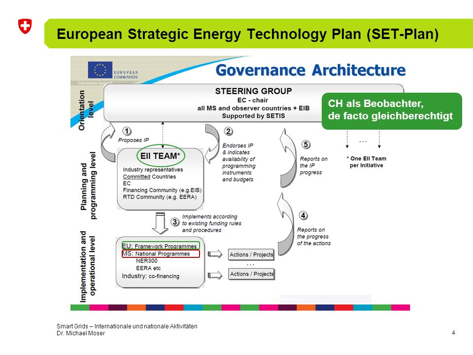 4 European Strategic Energy Technology Plan (SET-Plan) CH als Beobachter, de facto gleichberechtigt Smart Grids – Internationale und nationale Aktivit
