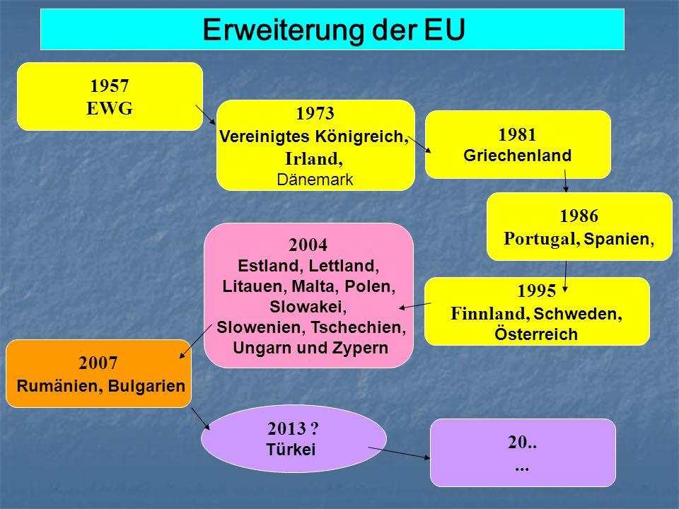 1957 EWG Erweiterung der EU 2013 ? Türkei 1973 Vereinigtes Königreich, Irland, Dänemark 1986 Portugal, Spanien, 1981 Griechenland 20..... 2007 Rumänie