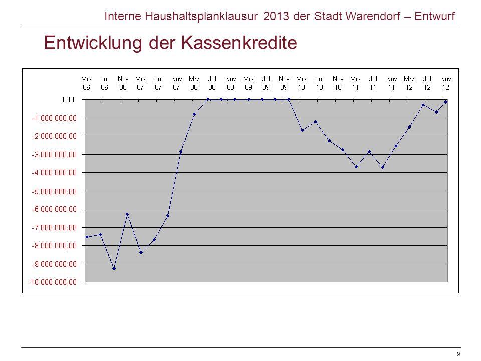 Entwicklung der Kassenkredite Interne Haushaltsplanklausur 2013 der Stadt Warendorf – Entwurf © Warendorf 2012 | Haushaltsplanentwurf 2013 | Sachgebie