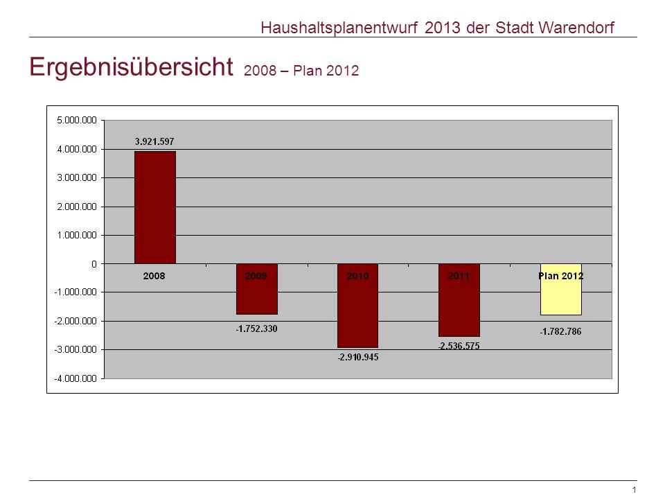Ergebnisübersicht 2008 – Plan 2012 © Warendorf 2012 | Haushaltsplanentwurf 2013 | Sachgebiet Finanzen | 08.11.20121 Haushaltsplanentwurf 2013 der Stad