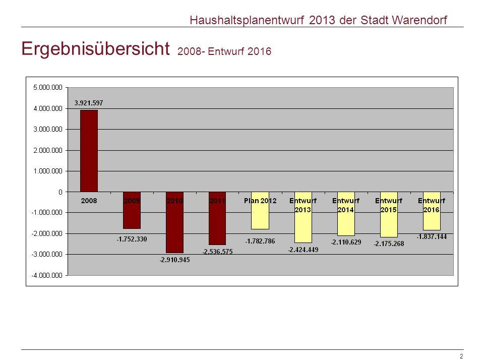 Ergebnisübersicht 2008- Entwurf 2016 © Warendorf 2012 | Haushaltsplanentwurf 2013 | Sachgebiet Finanzen | 08.11.20122 Haushaltsplanentwurf 2013 der Stadt Warendorf