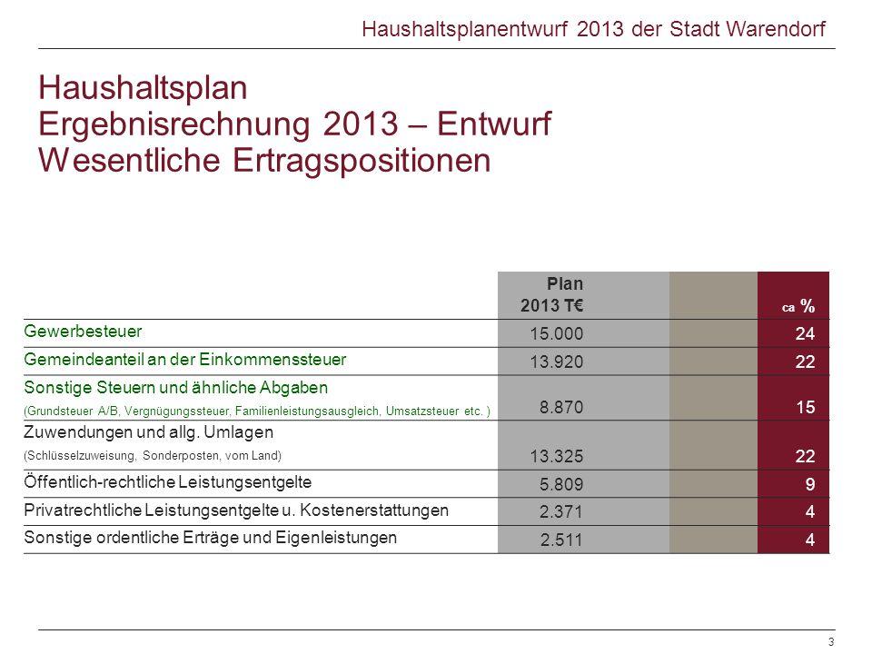 Plan 2013 T ca % Gewerbesteuer 15.00024 Gemeindeanteil an der Einkommenssteuer 13.92022 Sonstige Steuern und ähnliche Abgaben (Grundsteuer A/B, Vergnü