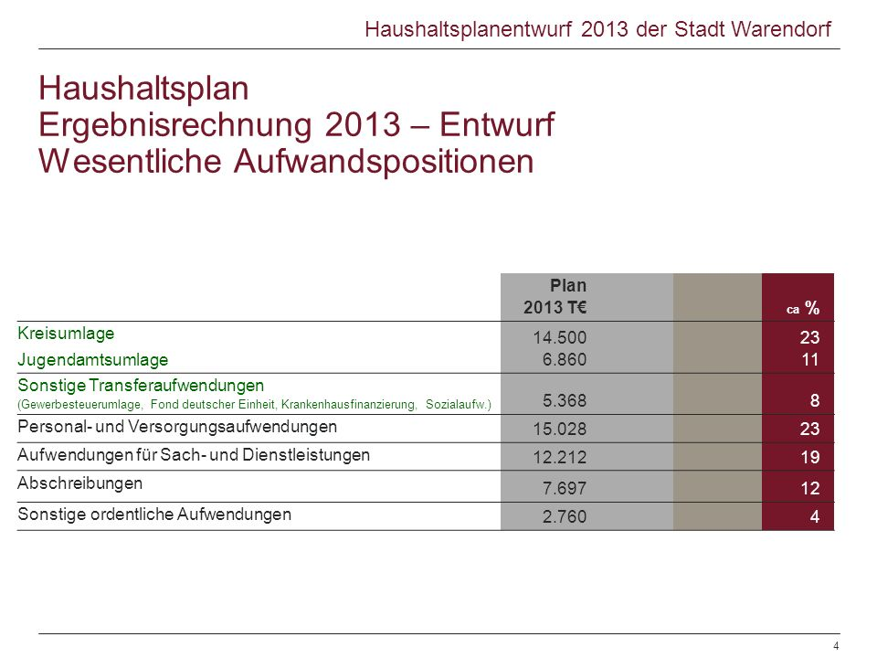 Plan 2013 T ca % Kreisumlage Jugendamtsumlage 14.500 6.860 23 11 Sonstige Transferaufwendungen (Gewerbesteuerumlage, Fond deutscher Einheit, Krankenhausfinanzierung, Sozialaufw.) 5.3688 Personal- und Versorgungsaufwendungen 15.02823 Aufwendungen für Sach- und Dienstleistungen 12.21219 Abschreibungen 7.69712 Sonstige ordentliche Aufwendungen 2.7604 Haushaltsplan Ergebnisrechnung 2013 – Entwurf Wesentliche Aufwandspositionen © Warendorf 2012 | Jahresabschluss der Stadt Warendorf | Sachgebiet Finanzen | 28.06.2012© Warendorf 2012 | Haushaltsplanentwurf 2013 | Sachgebiet Finanzen | 08.11.20124 Haushaltsplanentwurf 2013 der Stadt Warendorf