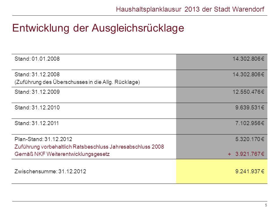 Entwicklung der Ausgleichsrücklage Stand: 01.01.200814.302.806 Stand: 31.12.2008 (Zuführung des Überschusses in die Allg. Rücklage) 14.302.806 Stand: