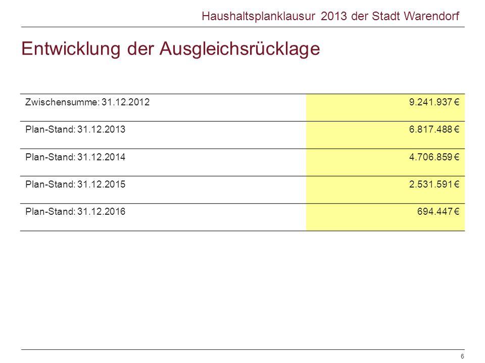 Entwicklung der Ausgleichsrücklage Zwischensumme: 31.12.20129.241.937 Plan-Stand: 31.12.20136.817.488 Plan-Stand: 31.12.20144.706.859 Plan-Stand: 31.1