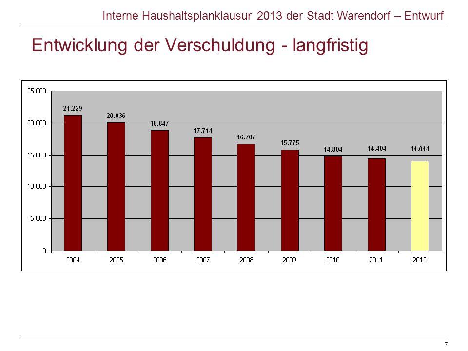 Entwicklung der Verschuldung - langfristig © Warendorf 2012 | Haushaltsplanentwurf 2013 | Sachgebiet Finanzen | 08.11.20127 Interne Haushaltsplanklausur 2013 der Stadt Warendorf – Entwurf