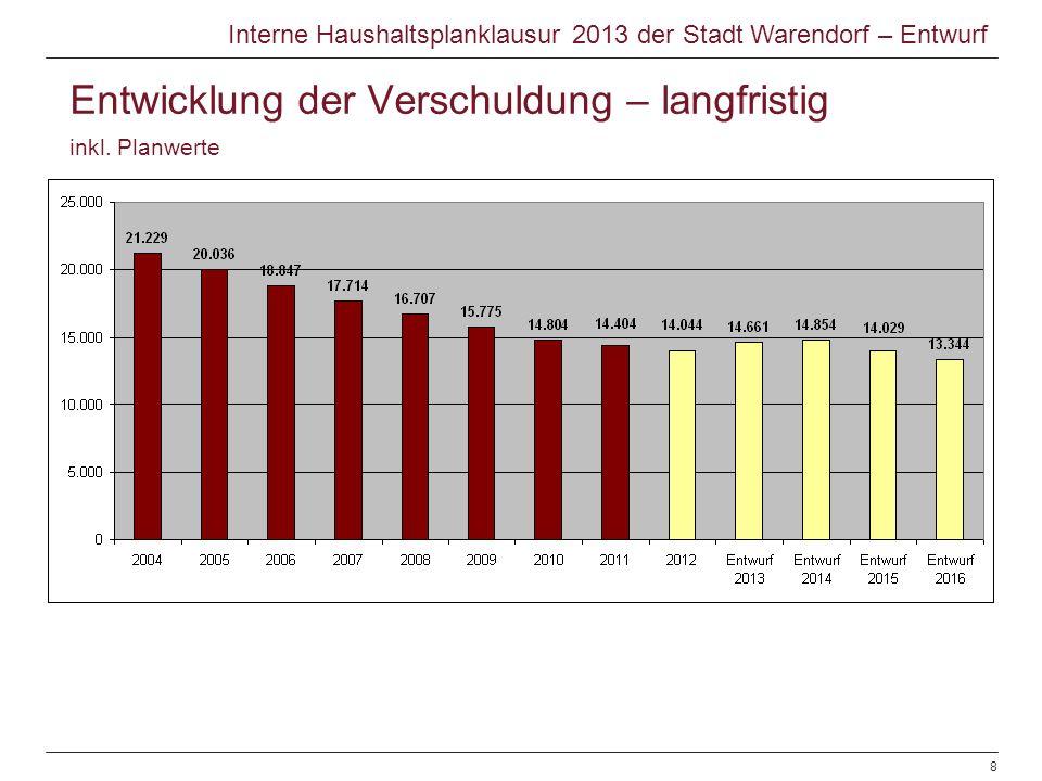 Entwicklung der Verschuldung – langfristig inkl. Planwerte © Warendorf 2012 | Haushaltsplanentwurf 2013 | Sachgebiet Finanzen | 08.11.20128 Interne Ha