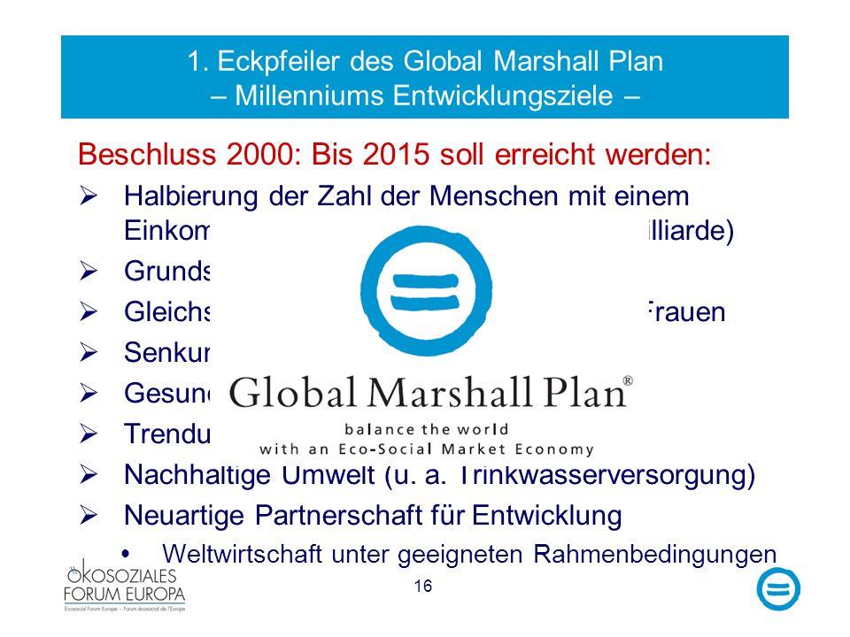 16 1. Eckpfeiler des Global Marshall Plan – Millenniums Entwicklungsziele – Beschluss 2000: Bis 2015 soll erreicht werden: Halbierung der Zahl der Men