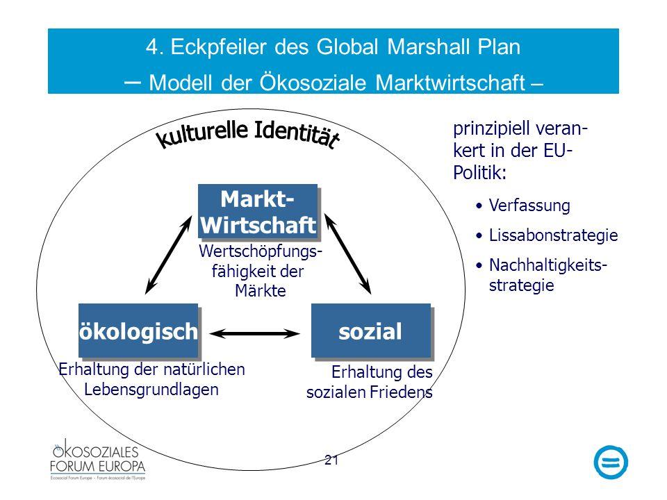 21 4. Eckpfeiler des Global Marshall Plan – Modell der Ökosoziale Marktwirtschaft – prinzipiell veran- kert in der EU- Politik: Wertschöpfungs- fähigk