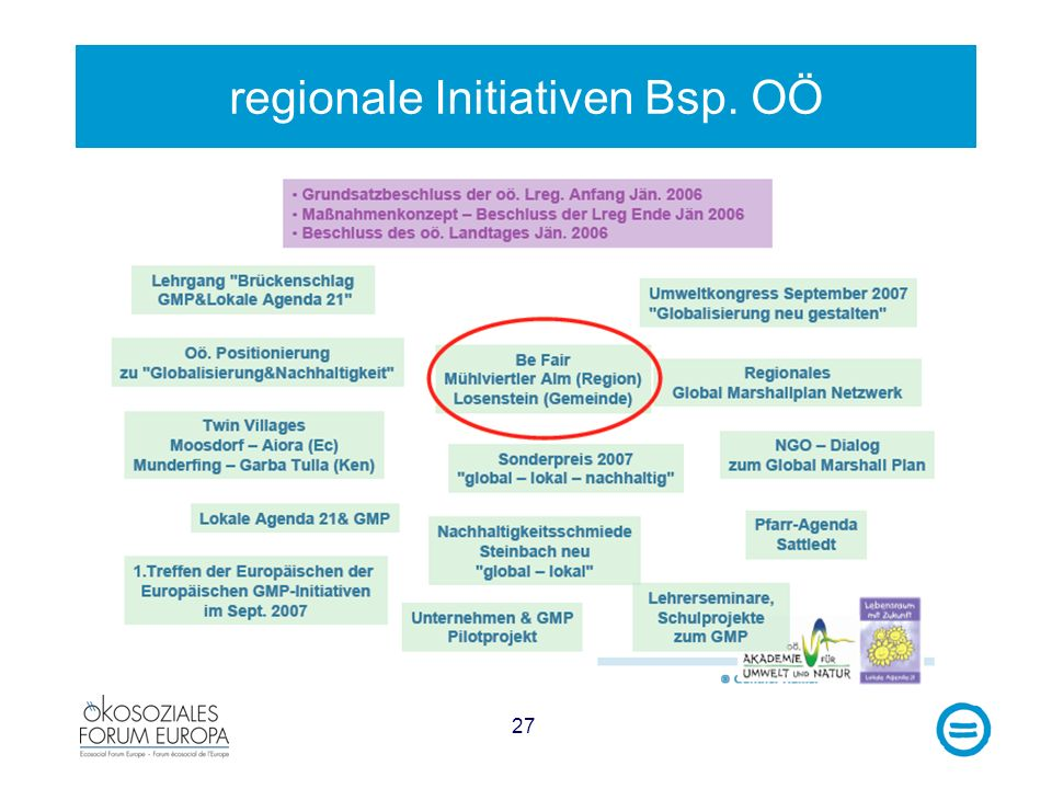 27 regionale Initiativen Bsp. OÖ