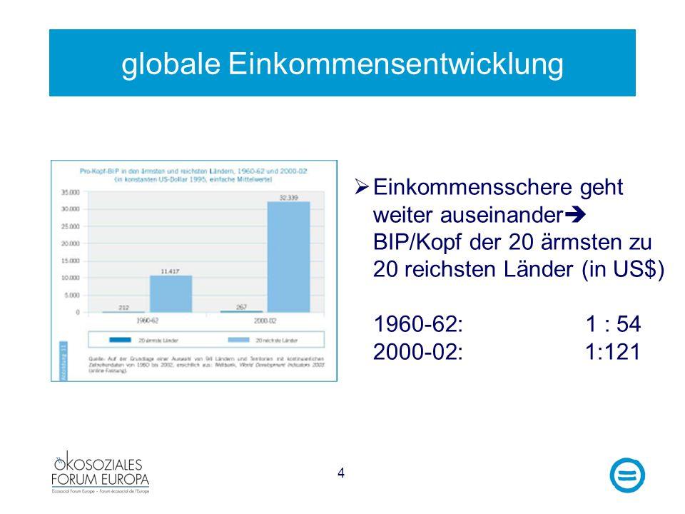 4 globale Einkommensentwicklung Einkommensschere geht weiter auseinander BIP/Kopf der 20 ärmsten zu 20 reichsten Länder (in US$) 1960-62:1 : 54 2000-0