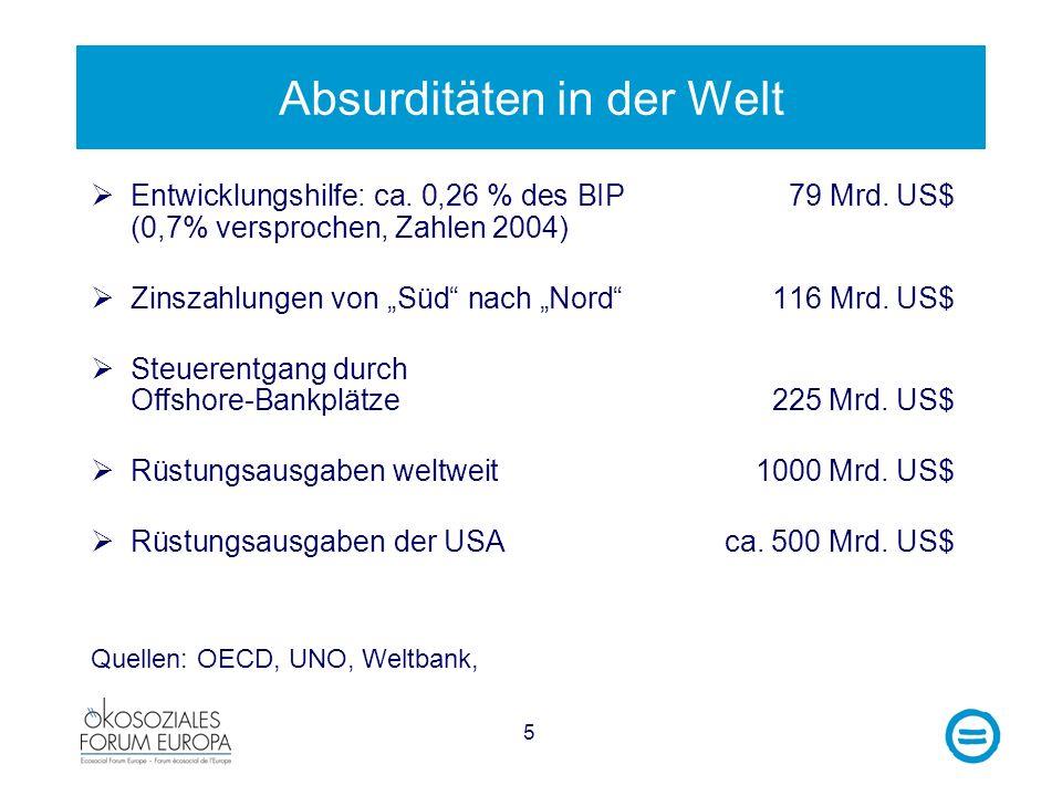 5 Absurditäten in der Welt Entwicklungshilfe: ca. 0,26 % des BIP 79 Mrd. US$ (0,7% versprochen, Zahlen 2004) Zinszahlungen von Süd nach Nord 116 Mrd.