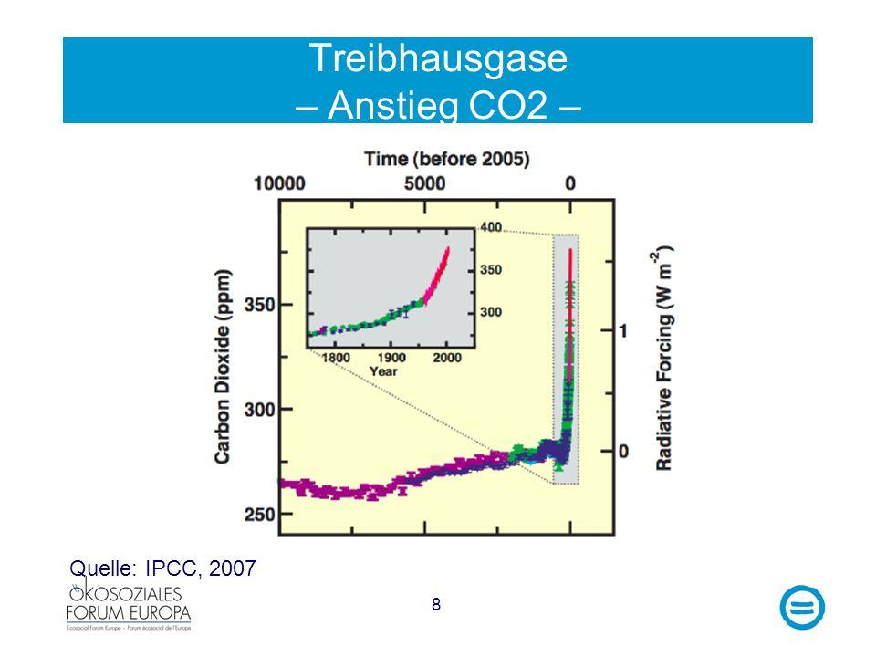 8 Treibhausgase – Anstieg CO2 – Quelle: IPCC, 2007