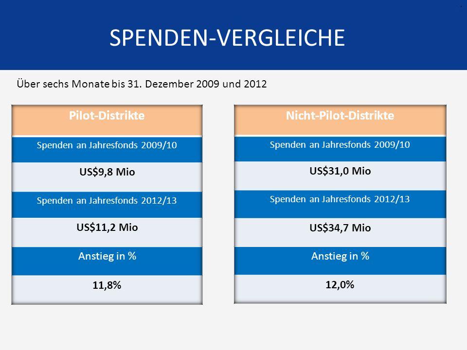 SPENDEN-VERGLEICHE Über sechs Monate bis 31. Dezember 2009 und 2012