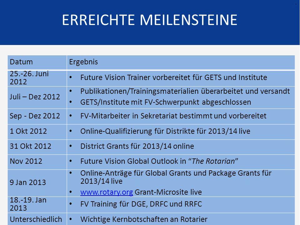 15 DatumErgebnis 25.-26. Juni 2012 Future Vision Trainer vorbereitet für GETS und Institute Juli – Dez 2012 Publikationen/Trainingsmaterialien überarb
