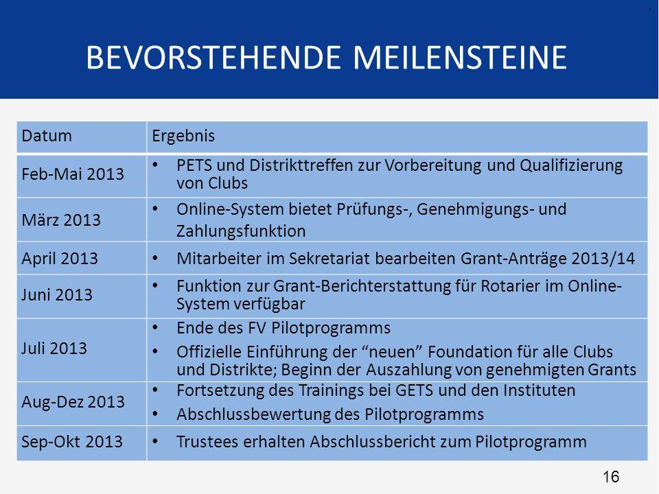 16 DatumErgebnis Feb-Mai 2013 PETS und Distrikttreffen zur Vorbereitung und Qualifizierung von Clubs März 2013 Online-System bietet Prüfungs-, Genehmi
