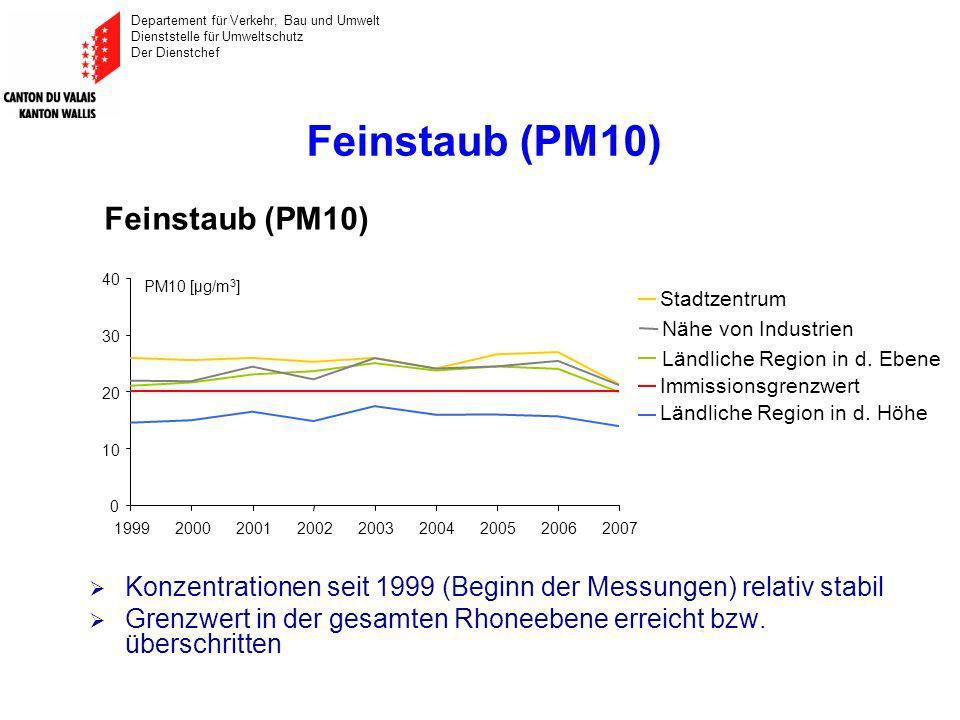 Departement für Verkehr, Bau und Umwelt Dienststelle für Umweltschutz Der Dienstchef Feinstaub (PM10) Ländliche Region in d.