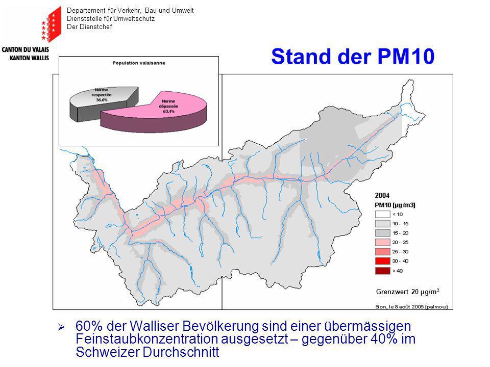 Departement für Verkehr, Bau und Umwelt Dienststelle für Umweltschutz Der Dienstchef Stand der PM10 60% der Walliser Bevölkerung sind einer übermässigen Feinstaubkonzentration ausgesetzt – gegenüber 40% im Schweizer Durchschnitt Grenzwert 20 µg/m 3