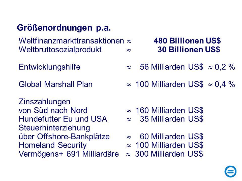 Weltfinanzmarkttransaktionen 480 Billionen US$ Weltbruttosozialprodukt 30 Billionen US$ Entwicklungshilfe 56 Milliarden US$ 0,2 % Global Marshall Plan
