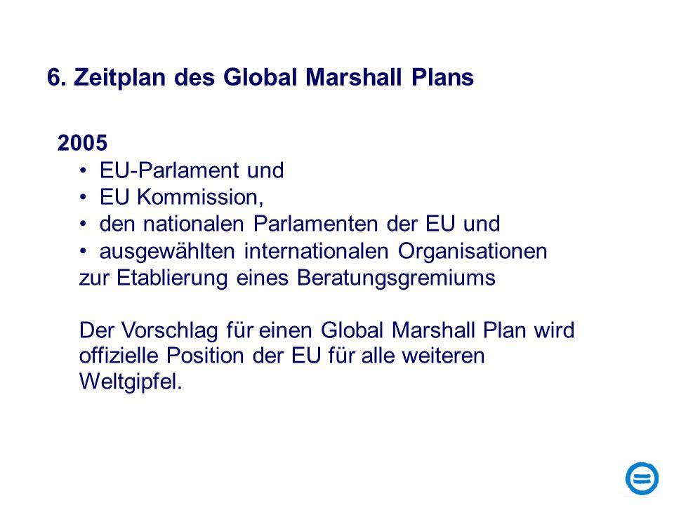 2005 EU-Parlament und EU Kommission, den nationalen Parlamenten der EU und ausgewählten internationalen Organisationen zur Etablierung eines Beratungs