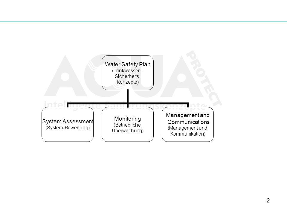2 Water Safety Plan (Trinkwasser – Sicherheits- Konzepte) System Assessment (System-Bewertung) Monitoring (Betriebliche Überwachung) Management and Co