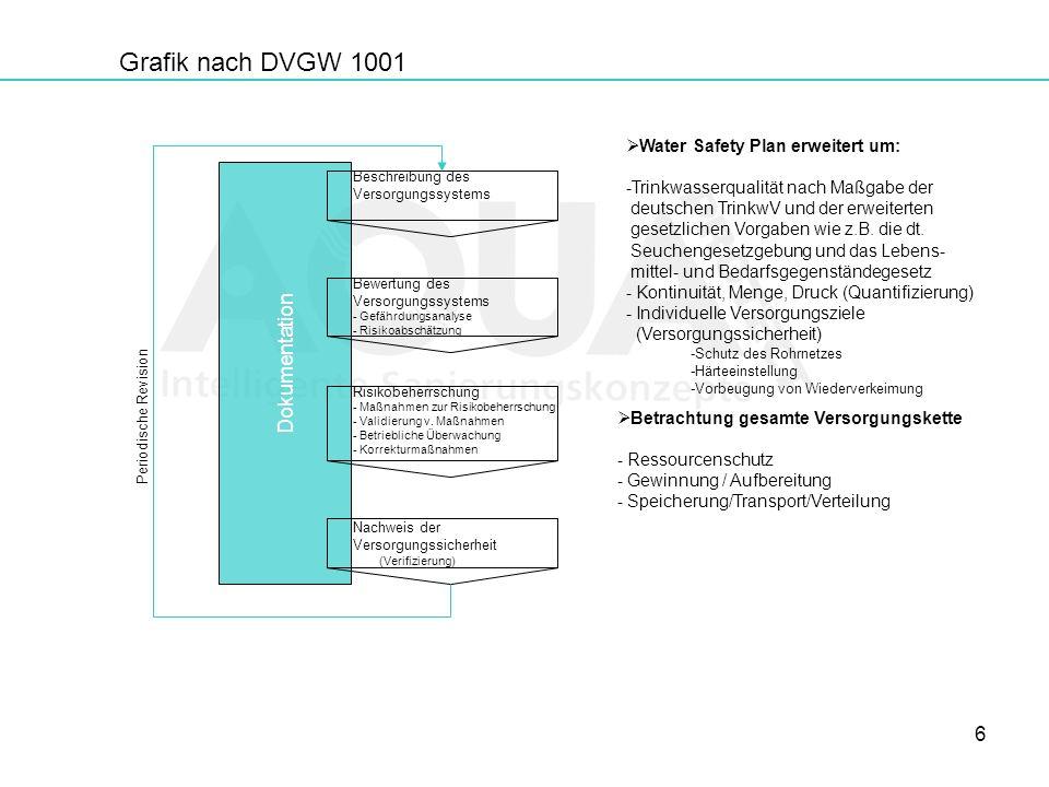 6 Dokumentation Grafik nach DVGW 1001 Beschreibung des Versorgungssystems Bewertung des Versorgungssystems - Gefährdungsanalyse - Risikoabschätzung Ri