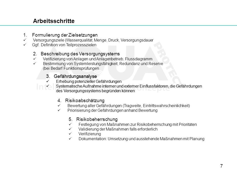 7 Arbeitsschritte 1.Formulierung der Zielsetzungen Versorgungsziele (Wasserqualität, Menge, Druck, Versorgungsdauer Ggf. Definition von Teilprozesszie