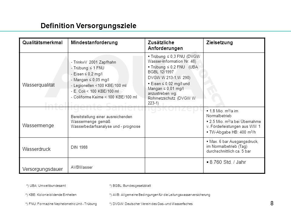 8 QualitätsmerkmalMindestanforderungZusätzliche Anforderungen Zielsetzung Wasserqualität - TrinkwV 2001 Zapfhahn - Trübung 1 FNU - Eisen 0,2 mg/l - Ma