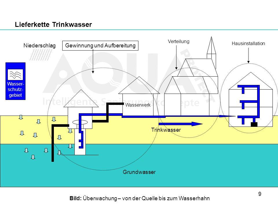 9 Lieferkette Trinkwasser Grundwasser Trinkwasser Wasserwerk Hausinstallation Gewinnung und Aufbereitung Niederschlag Verteilung Bild: Überwachung – v