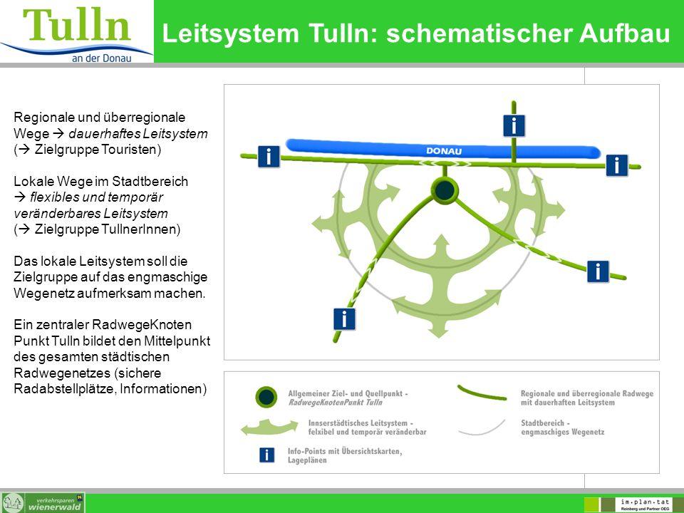 Leitsystem Tulln: schematischer Aufbau Regionale und überregionale Wege dauerhaftes Leitsystem ( Zielgruppe Touristen) Lokale Wege im Stadtbereich fle