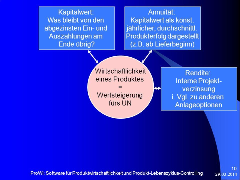 29.03.2014 ProWi: Software für Produktwirtschaftlichkeit und Produkt-Lebenszyklus-Controlling 10 Kapitalwert: Was bleibt von den abgezinsten Ein- und