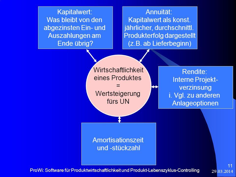 29.03.2014 ProWi: Software für Produktwirtschaftlichkeit und Produkt-Lebenszyklus-Controlling 11 Kapitalwert: Was bleibt von den abgezinsten Ein- und