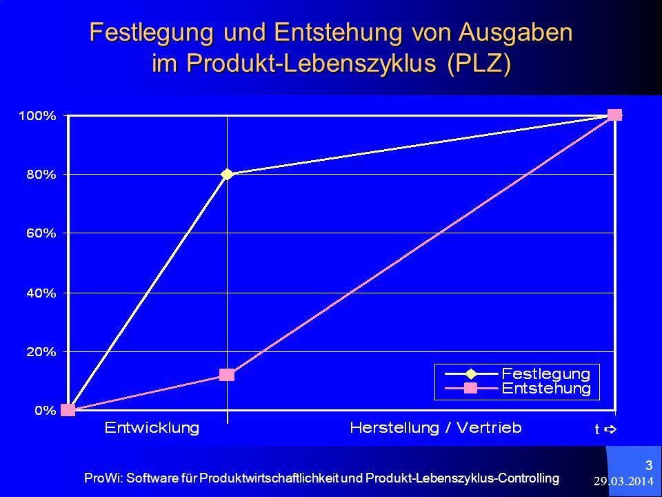 29.03.2014 ProWi: Software für Produktwirtschaftlichkeit und Produkt-Lebenszyklus-Controlling 3 Festlegung und Entstehung von Ausgaben im Produkt-Lebe