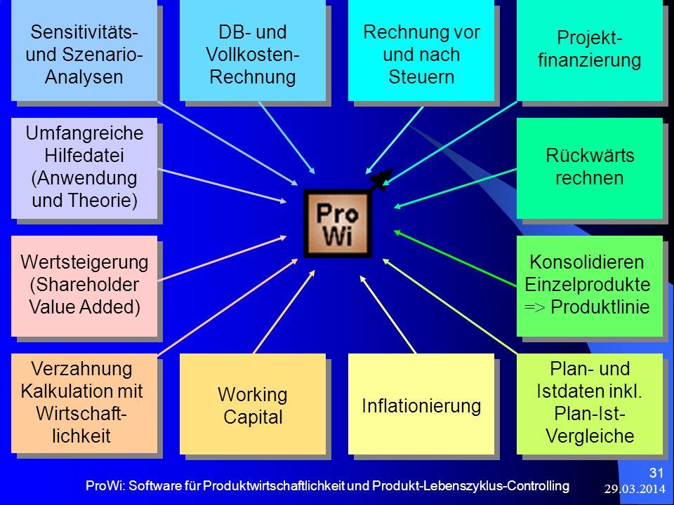 29.03.2014 ProWi: Software für Produktwirtschaftlichkeit und Produkt-Lebenszyklus-Controlling 31 Sensitivitäts- und Szenario- Analysen DB- und Vollkos