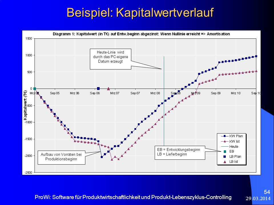 29.03.2014 ProWi: Software für Produktwirtschaftlichkeit und Produkt-Lebenszyklus-Controlling 54 Beispiel: Kapitalwertverlauf EB = Entwicklungsbeginn