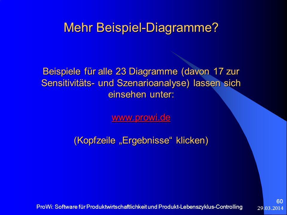 29.03.2014 ProWi: Software für Produktwirtschaftlichkeit und Produkt-Lebenszyklus-Controlling 60 Mehr Beispiel-Diagramme? Beispiele für alle 23 Diagra