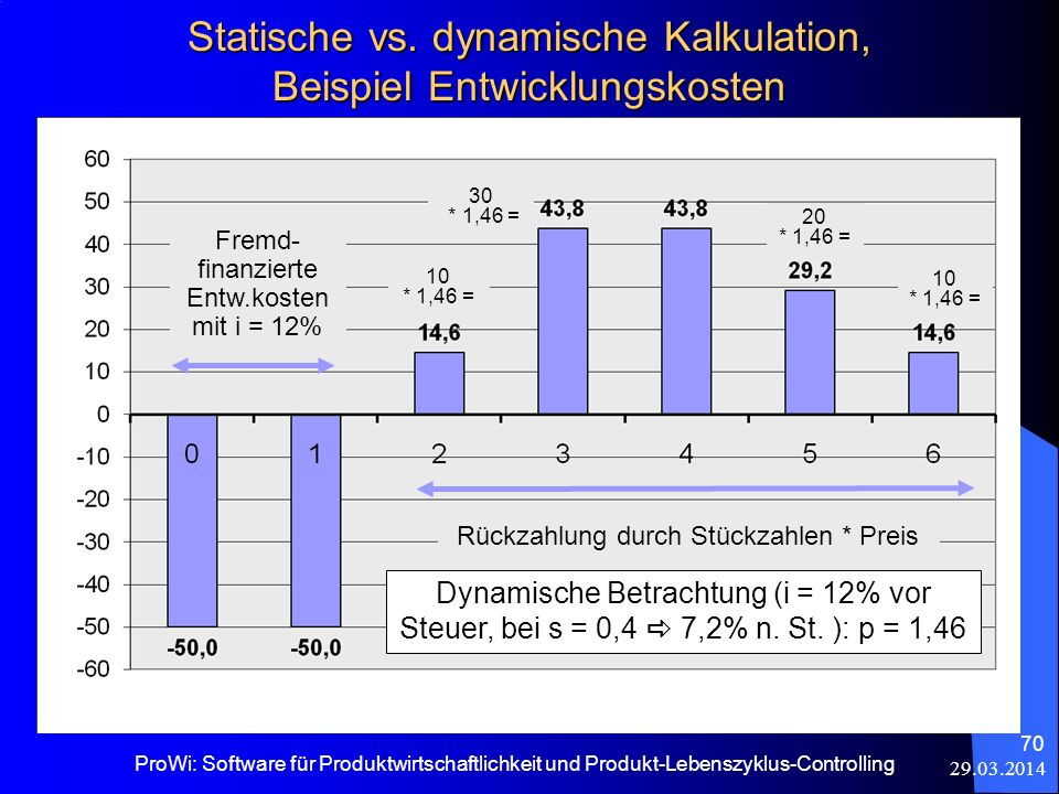 29.03.2014 ProWi: Software für Produktwirtschaftlichkeit und Produkt-Lebenszyklus-Controlling 70 Statische vs. dynamische Kalkulation, Beispiel Entwic
