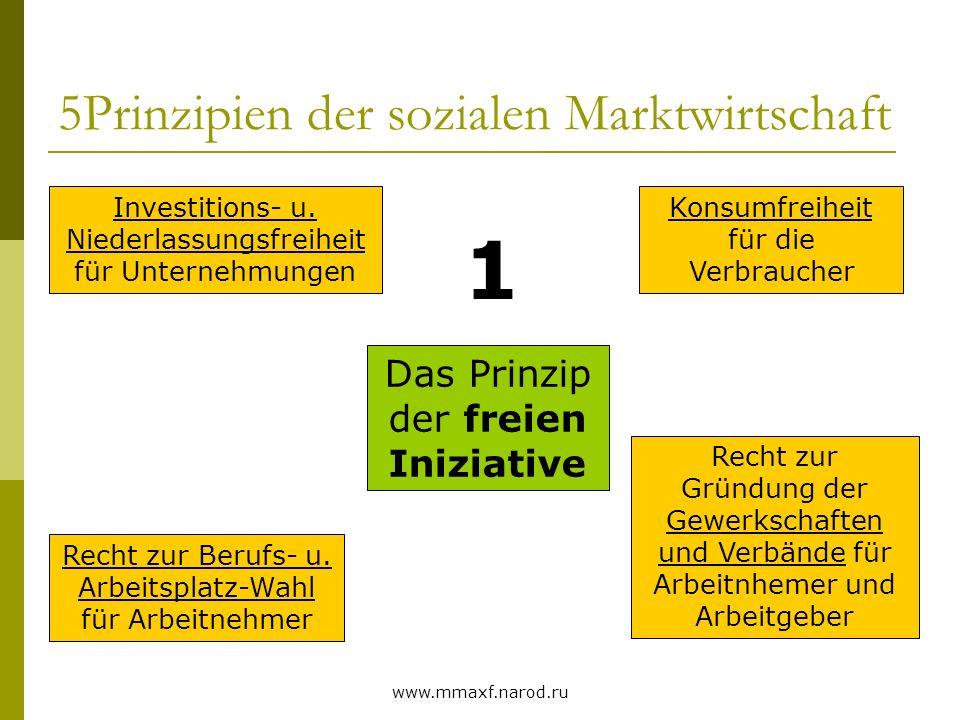 www.mmaxf.narod.ru 5Prinzipien der sozialen Marktwirtschaft Das Prinzip der freien Iniziative Investitions- u. Niederlassungsfreiheit für Unternehmung
