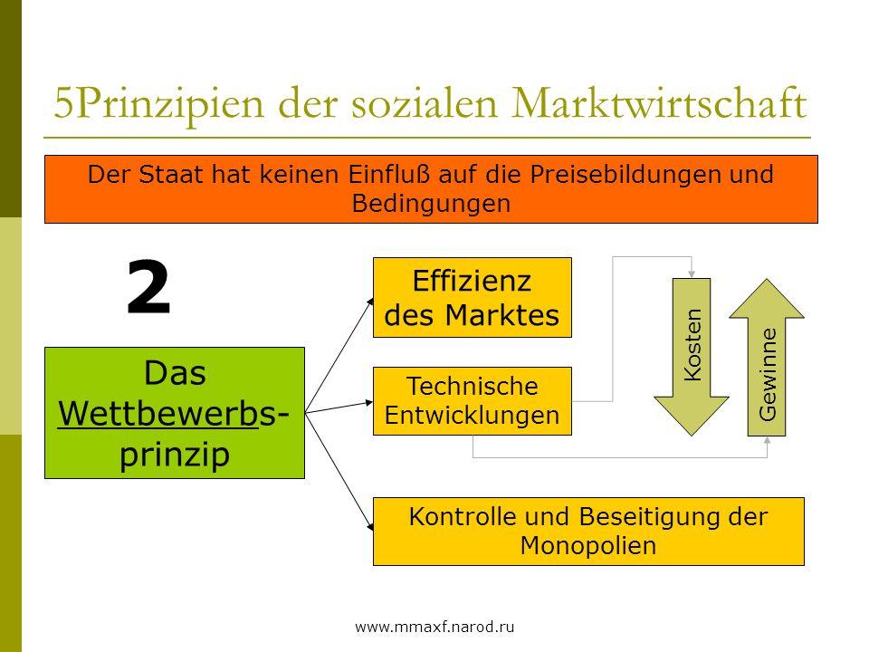www.mmaxf.narod.ru 5Prinzipien der sozialen Marktwirtschaft Das Wettbewerbs- prinzip 2 Der Staat hat keinen Einfluß auf die Preisebildungen und Beding