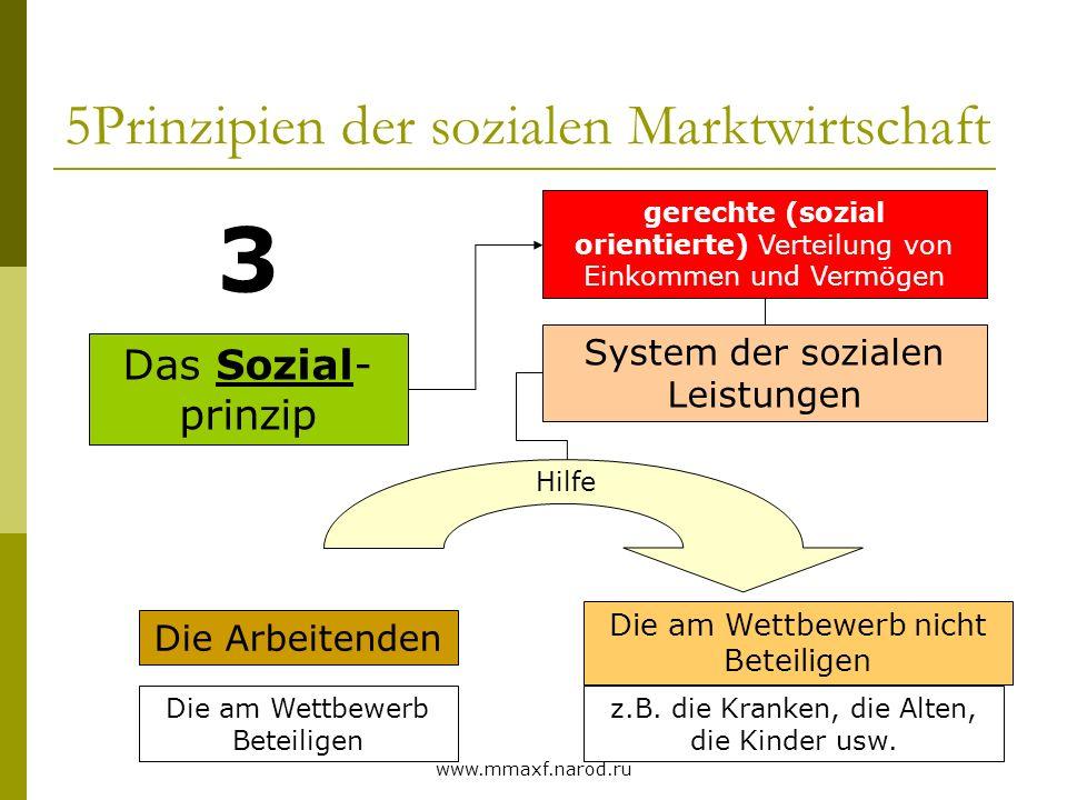 www.mmaxf.narod.ru 5Prinzipien der sozialen Marktwirtschaft Das Sozial- prinzip 3 gerechte (sozial orientierte) Verteilung von Einkommen und Vermögen