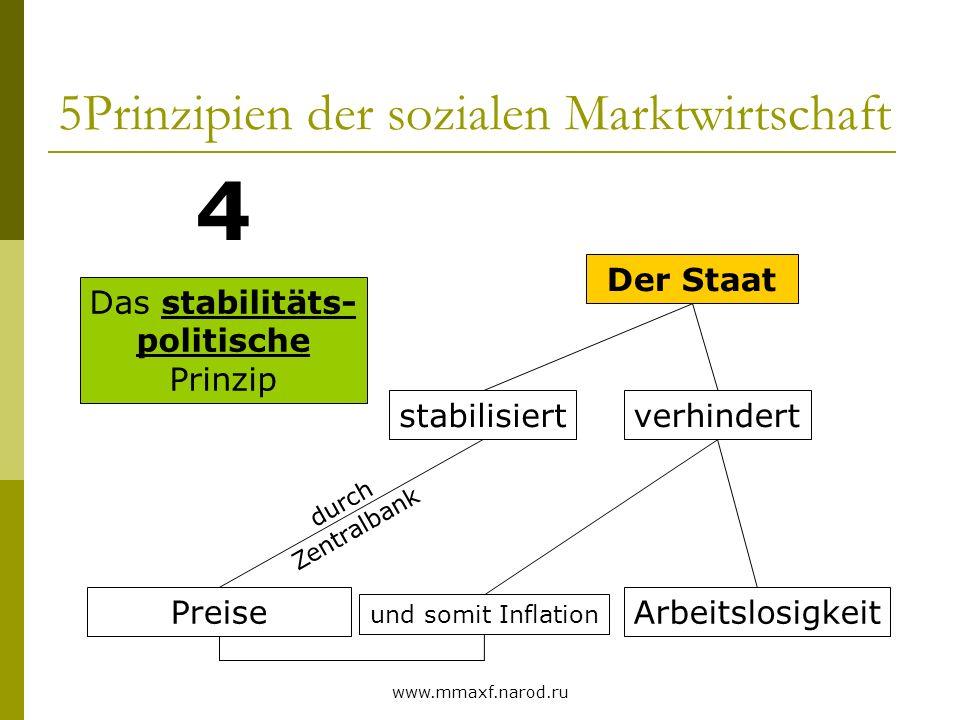 www.mmaxf.narod.ru 5Prinzipien der sozialen Marktwirtschaft Das stabilitäts- politische Prinzip 4 Der Staat stabilisiert Preise verhindert durch Zentr