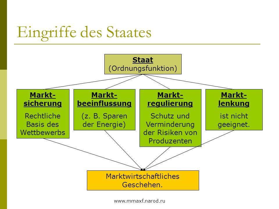 www.mmaxf.narod.ru Eingriffe des Staates Staat (Ordnungsfunktion) Markt- sicherung Rechtliche Basis des Wettbewerbs Markt- beeinflussung (z. B. Sparen