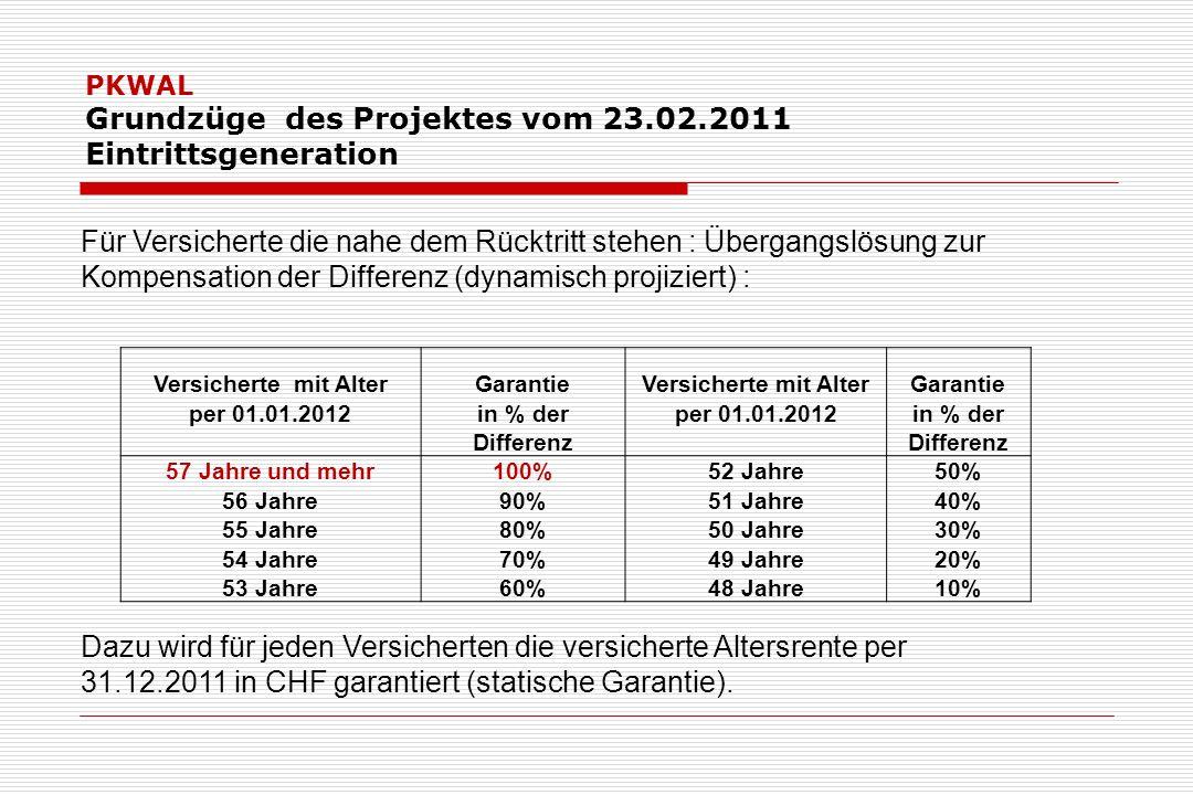 PKWAL Grundzüge des Projektes vom 23.02.2011 Eintrittsgeneration Für Versicherte die nahe dem Rücktritt stehen : Übergangslösung zur Kompensation der Differenz (dynamisch projiziert) : Versicherte mit AlterGarantieVersicherte mit AlterGarantie per 01.01.2012in % derper 01.01.2012in % der Differenz 57 Jahre und mehr100%52 Jahre50% 56 Jahre90%51 Jahre40% 55 Jahre80%50 Jahre30% 54 Jahre70%49 Jahre20% 53 Jahre60%48 Jahre10% Dazu wird für jeden Versicherten die versicherte Altersrente per 31.12.2011 in CHF garantiert (statische Garantie).