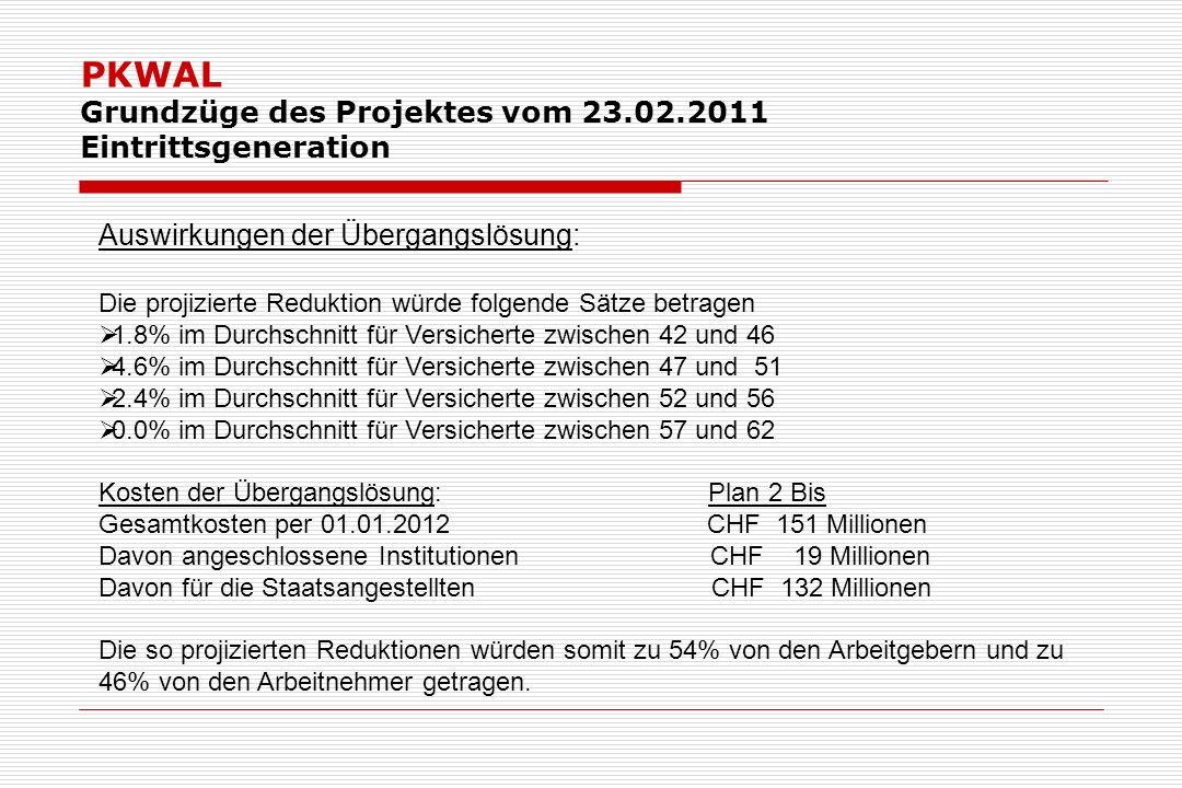 PKWAL Grundzüge des Projektes vom 23.02.2011 Eintrittsgeneration Auswirkungen der Übergangslösung: Die projizierte Reduktion würde folgende Sätze betragen 1.8% im Durchschnitt für Versicherte zwischen 42 und 46 4.6% im Durchschnitt für Versicherte zwischen 47 und 51 2.4% im Durchschnitt für Versicherte zwischen 52 und 56 0.0% im Durchschnitt für Versicherte zwischen 57 und 62 Kosten der Übergangslösung: Plan 2 Bis Gesamtkosten per 01.01.2012 CHF 151 Millionen Davon angeschlossene Institutionen CHF 19 Millionen Davon für die Staatsangestellten CHF 132 Millionen Die so projizierten Reduktionen würden somit zu 54% von den Arbeitgebern und zu 46% von den Arbeitnehmer getragen.